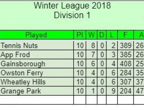 Kelsey Winter League Table 2018/9